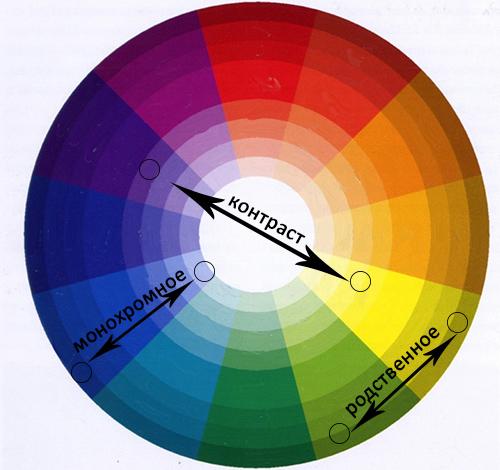 Как красиво сочетать цвета в маникюре