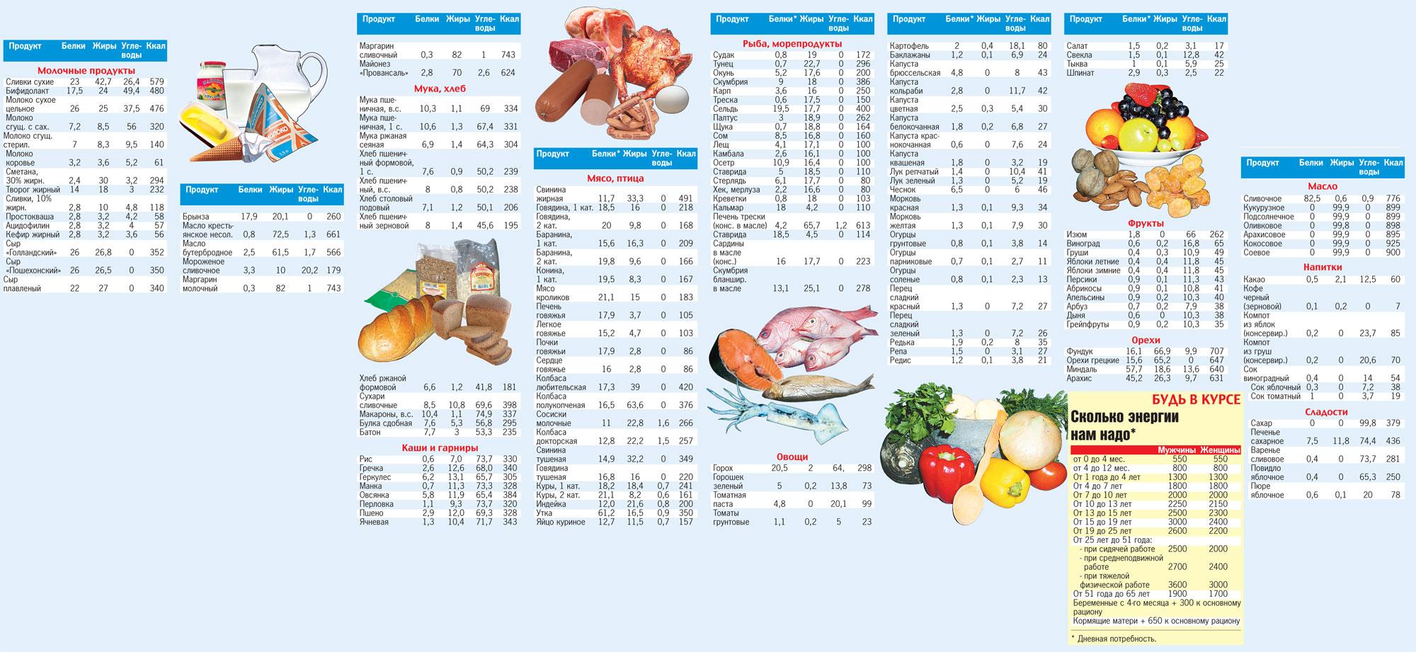 как правильно посчитать калории для похудения