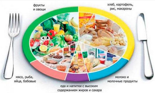 питание для похудения в ногах и попе