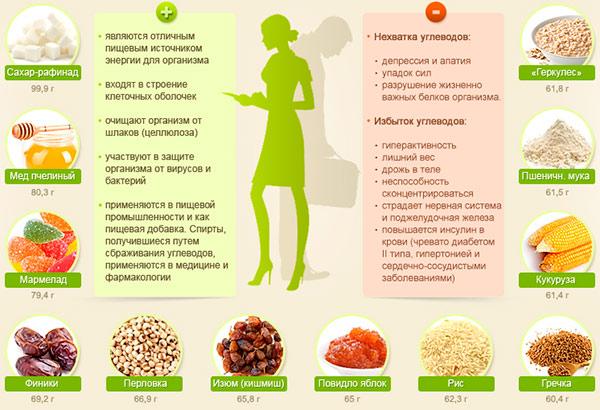 правильные углеводы для похудения продукты